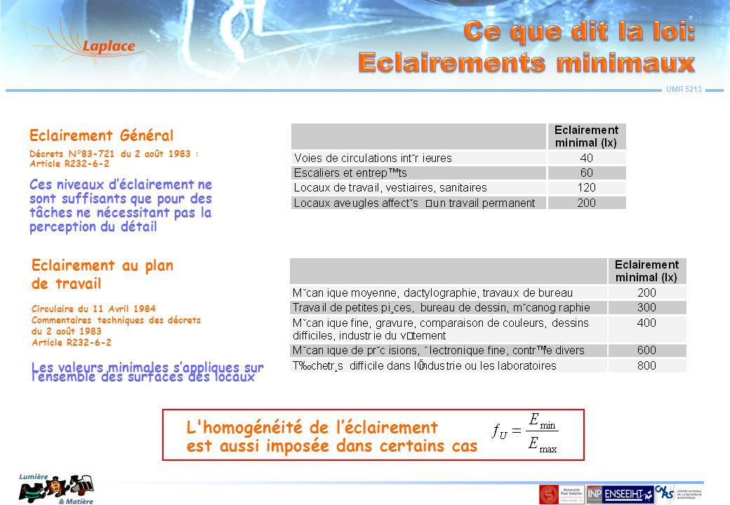 UMR 5213 Le rendement en service, η s, du luminaire est une quantité importante.