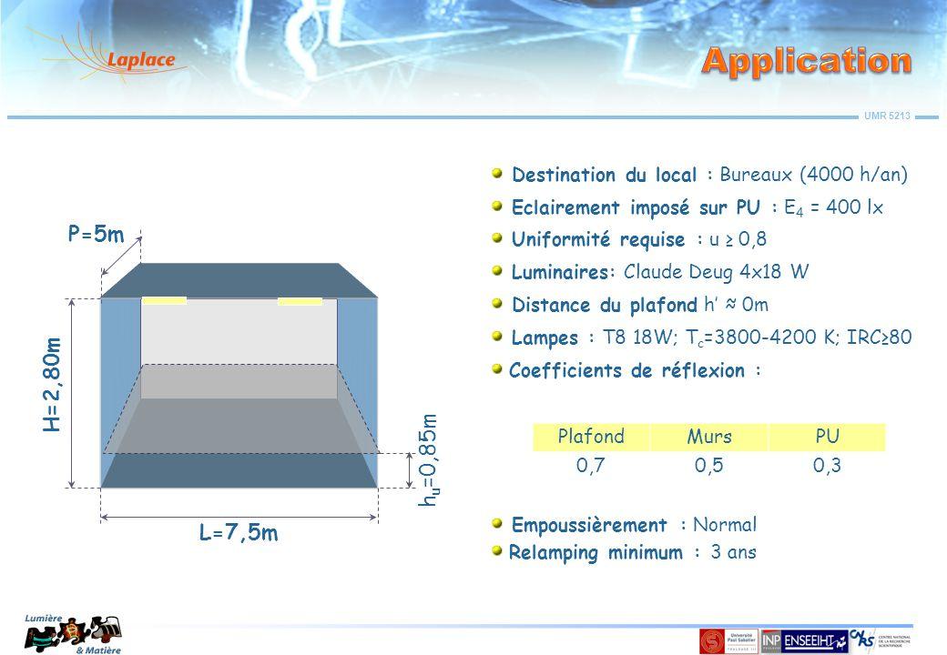 UMR 5213 h u =0,85m H=2,80m L=7,5m P=5m Destination du local : Bureaux (4000 h/an) Eclairement imposé sur PU : E 4 = 400 lx Uniformité requise : u ≥ 0,8 Luminaires: Claude Deug 4x18 W Distance du plafond h' ≈ 0m Lampes : T8 18W; T c =3800-4200 K; IRC≥80 Coefficients de réflexion : PlafondMursPU 0,70,50,3 Empoussièrement : Normal Relamping minimum : 3 ans