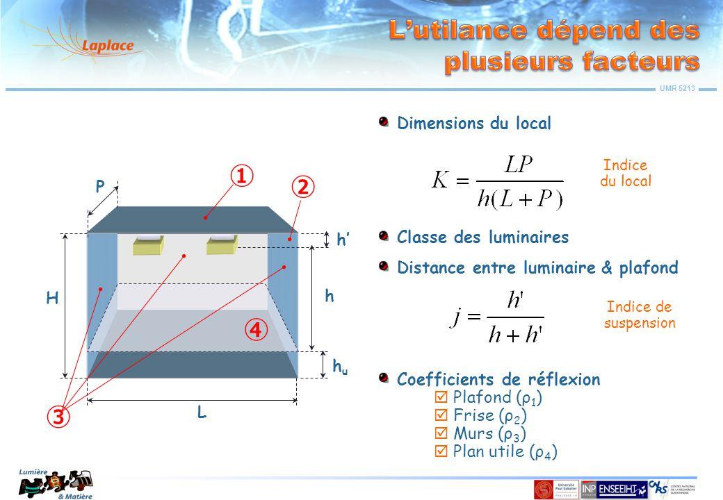 UMR 5213 huhu H L P h Classe des luminaires Coefficients de réflexion  Plafond (ρ 1 )  Frise (ρ 2 )  Murs (ρ 3 )  Plan utile (ρ 4 ) ➃ ➂ ➀ ➁ Dimensions du local Indice du local h' Distance entre luminaire & plafond Indice de suspension