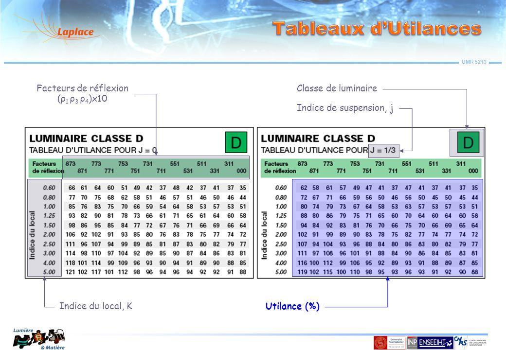 UMR 5213 Classe de luminaire Indice du local, KUtilance (%) Indice de suspension, j Facteurs de réflexion (ρ 1 ρ 3 ρ 4 )x10