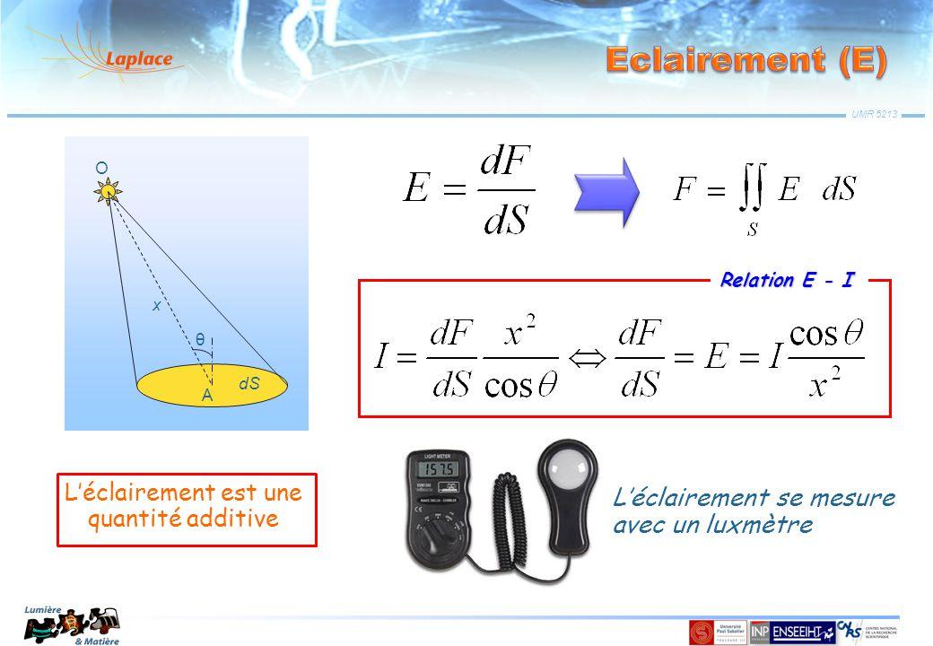 UMR 5213 dS A O x θ Relation E - I L'éclairement se mesure avec un luxmètre L'éclairement est une quantité additive