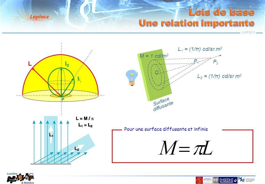UMR 5213 Surface diffusante M = 1 cd/m 2 L 1 = (1/π) cd/sr.m 2 L 2 = (1/π) cd/sr m 2 O P1P1 P2P2 LI0I0 II  P Pour une surface diffusante et infinie