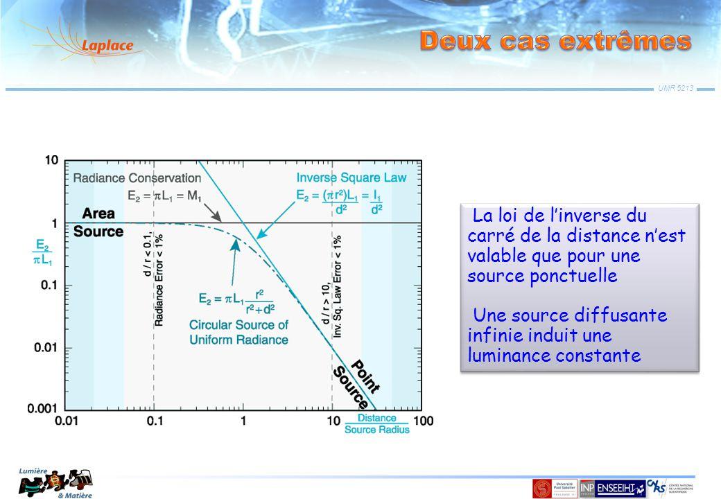 UMR 5213 La loi de l'inverse du carré de la distance n'est valable que pour une source ponctuelle Une source diffusante infinie induit une luminance c