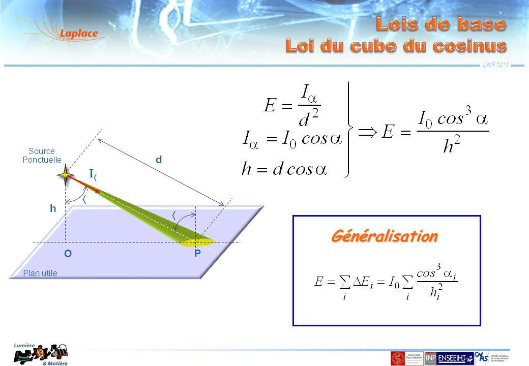 UMR 5213 OP h d   Source Ponctuelle Plan utile  Pour une source uniforme et non-ponctuelle Généralisation