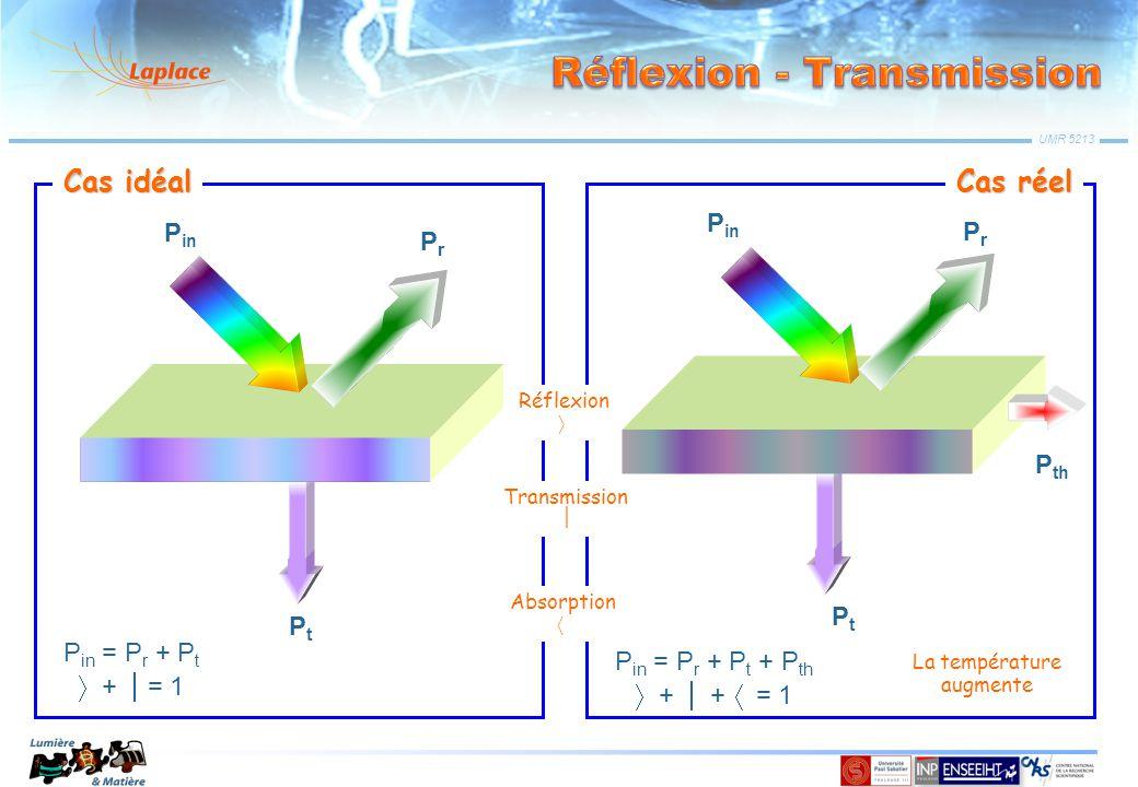 P in PrPr PtPt P in = P r + P t  +  = 1 P in PrPr PtPt P in = P r + P t + P th  +  +  = 1 P th La température augmente Réflexion  Transmission