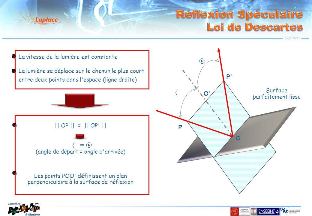 UMR 5213 La vitesse de la lumière est constante La lumière se déplace sur le chemin le plus court entre deux points dans l'espace (ligne droite) || OP