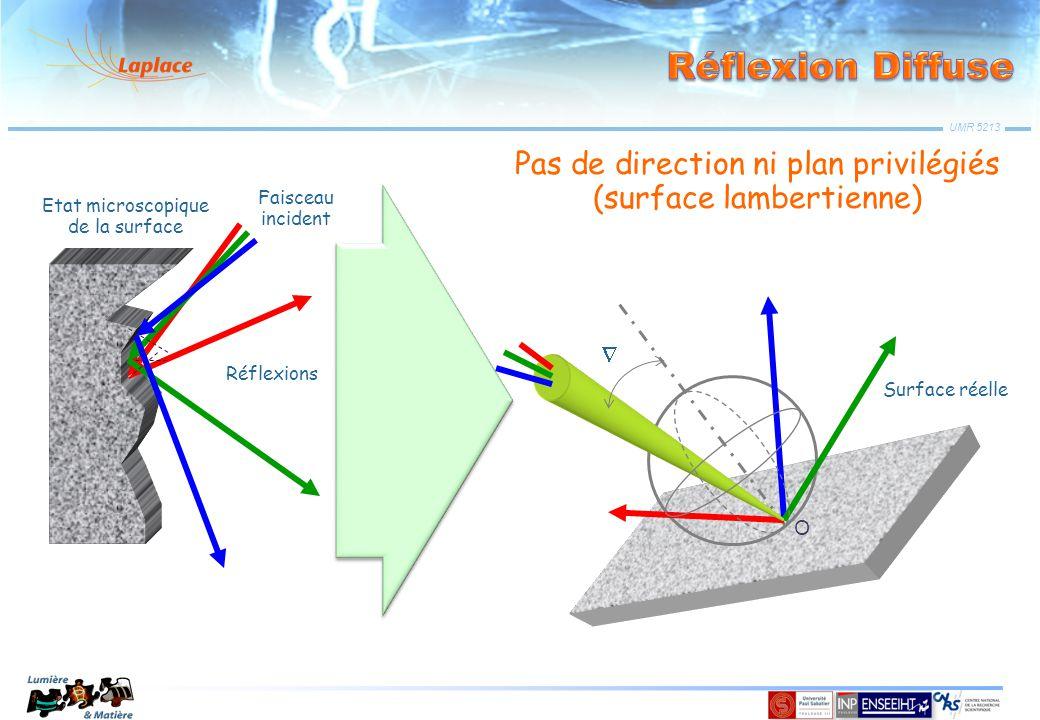 UMR 5213 Faisceau incident Etat microscopique de la surface Réflexions Pas de direction ni plan privilégiés (surface lambertienne) Surface réelle O 