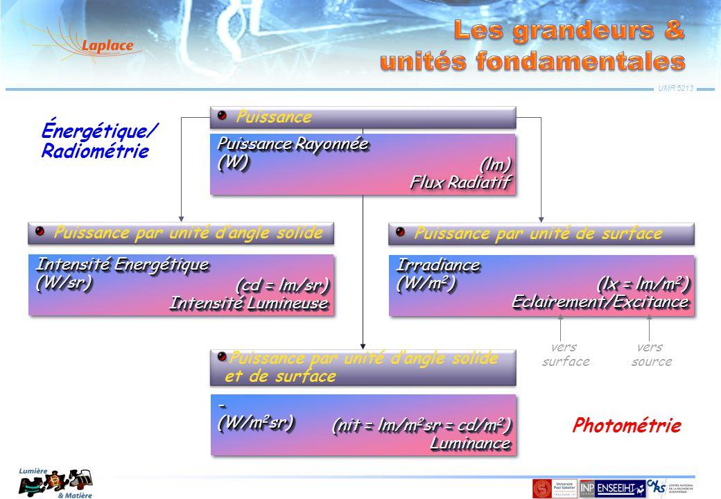 UMR 5213 Puissance Puissance Rayonnée (W) (W) (lm) Flux Radiatif (lm) Puissance par unité de surface Irradiance (W/m 2 ) Irradiance (lx = lm/m 2 ) Ecl