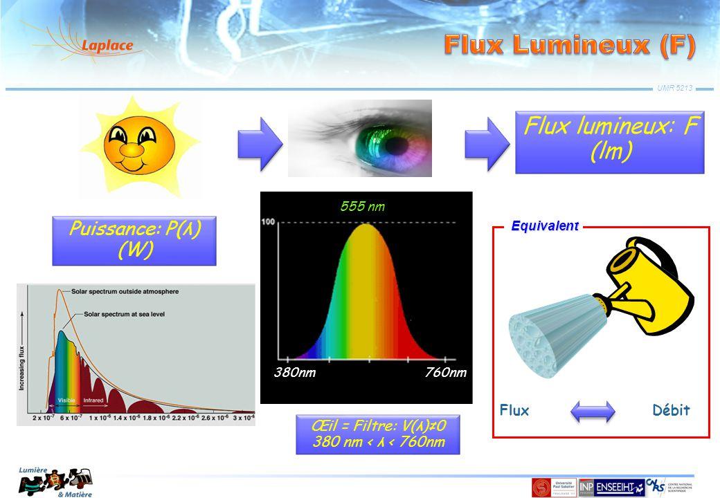 UMR 5213 Puissance: P(λ) (W) Œil = Filtre: V(λ)≠0 380 nm < λ < 760nm Flux lumineux: F (lm) 380nm 760nm 555 nm Flux Débit Equivalent