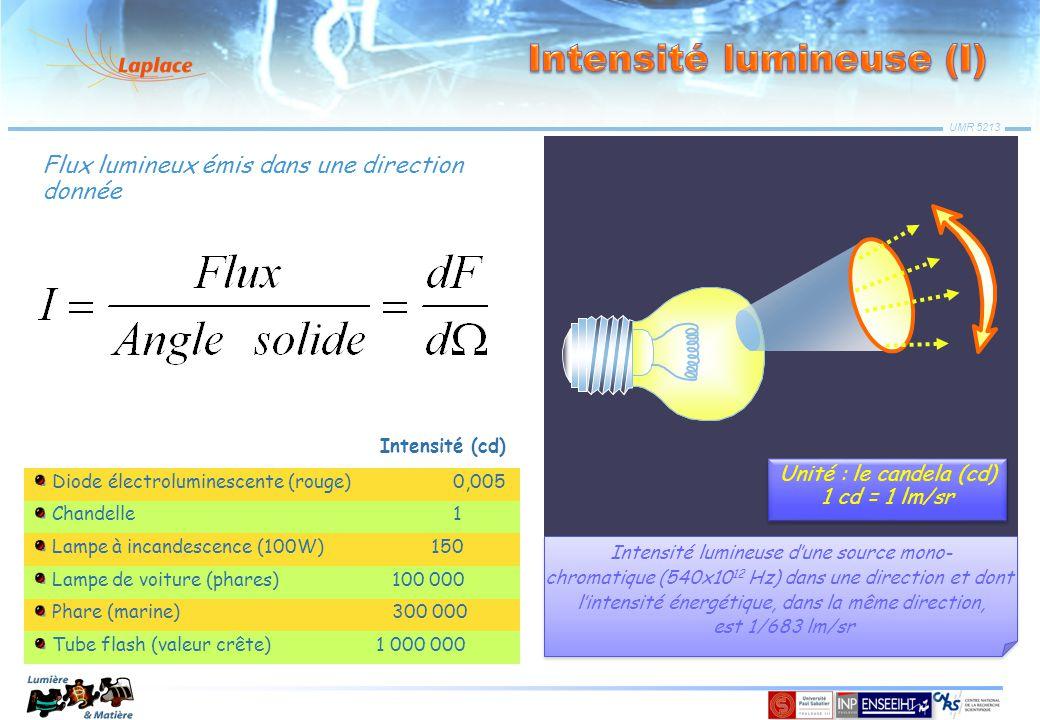 UMR 5213 Source lumineuse ponctuelle Intensité (cd) Diode électroluminescente (rouge) 0,005 Chandelle 1 Lampe à incandescence (100W) 150 Lampe de voit
