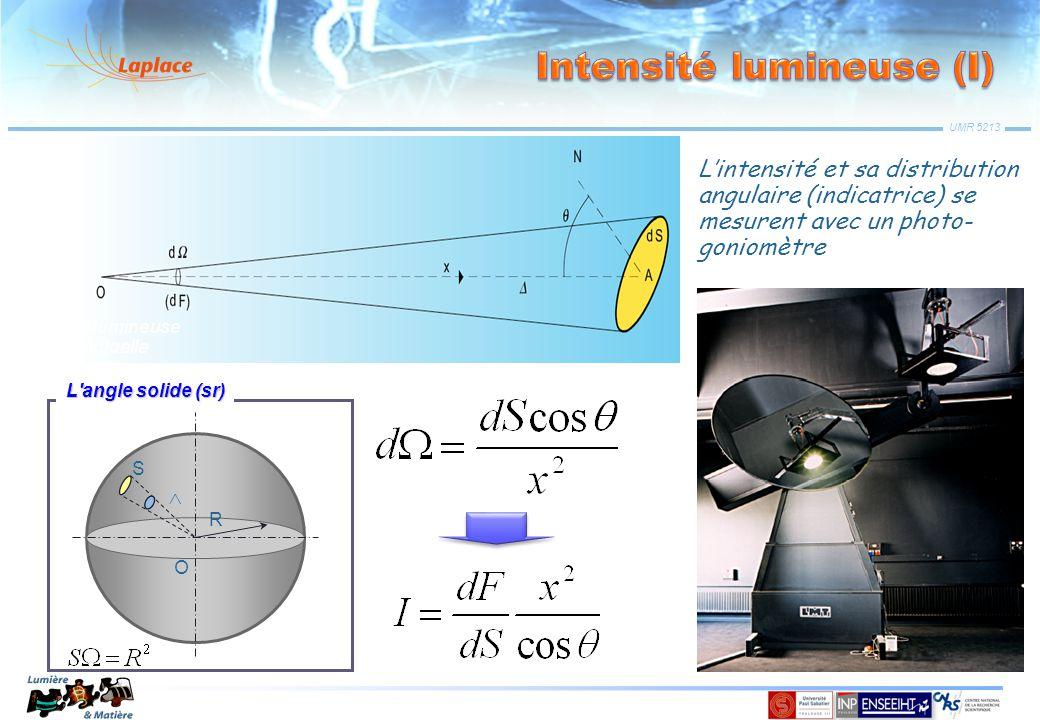 UMR 5213 Source lumineuse ponctuelle O S R L'angle solide (sr) L'intensité et sa distribution angulaire (indicatrice) se mesurent avec un photo- gonio