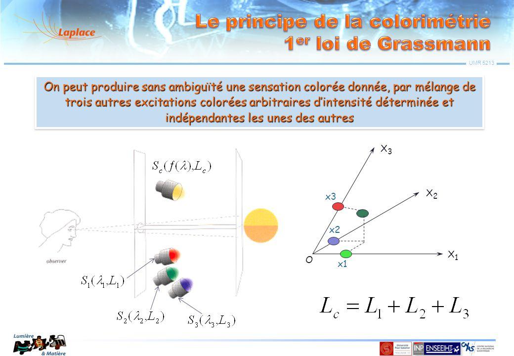 UMR 5213 X3X3 X2X2 X1X1 O A B C A' B' C' Projection 2D B(x 1B,x 2B,x 3B ) X3X3 X2X2 X1X1 O C(x 1C,x 2C,x 3C ) A(x 1A,x 2A,x 3A ) A', B' et C' sont colinéaires A', B' et C' sont colinéaires C' est toujours entre A' et B' C' est toujours entre A' et B'