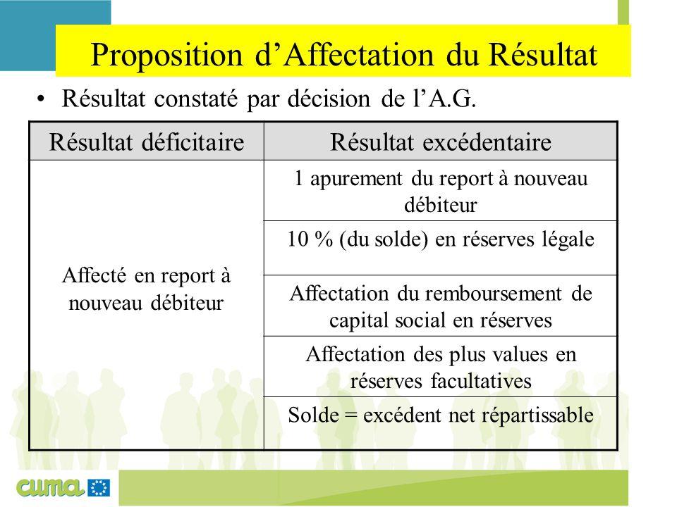 Proposition d'Affectation du Résultat Résultat constaté par décision de l'A.G. Résultat déficitaireRésultat excédentaire Affecté en report à nouveau d