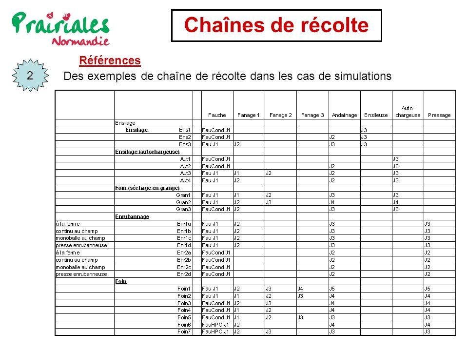 Chaînes de récolte Des exemples de chaîne de récolte dans les cas de simulations 2 Références