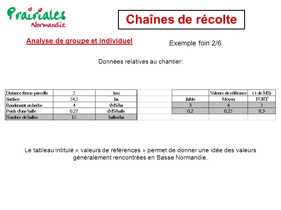 Chaînes de récolte Le tableau intitulé « valeurs de références » permet de donner une idée des valeurs généralement rencontrées en Basse Normandie. Do