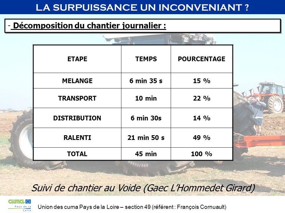 Union des cuma Pays de la Loire – section 49 (référent : François Cornuault) LA SURPUISSANCE UN INCONVENIANT ? - Décomposition du chantier journalier