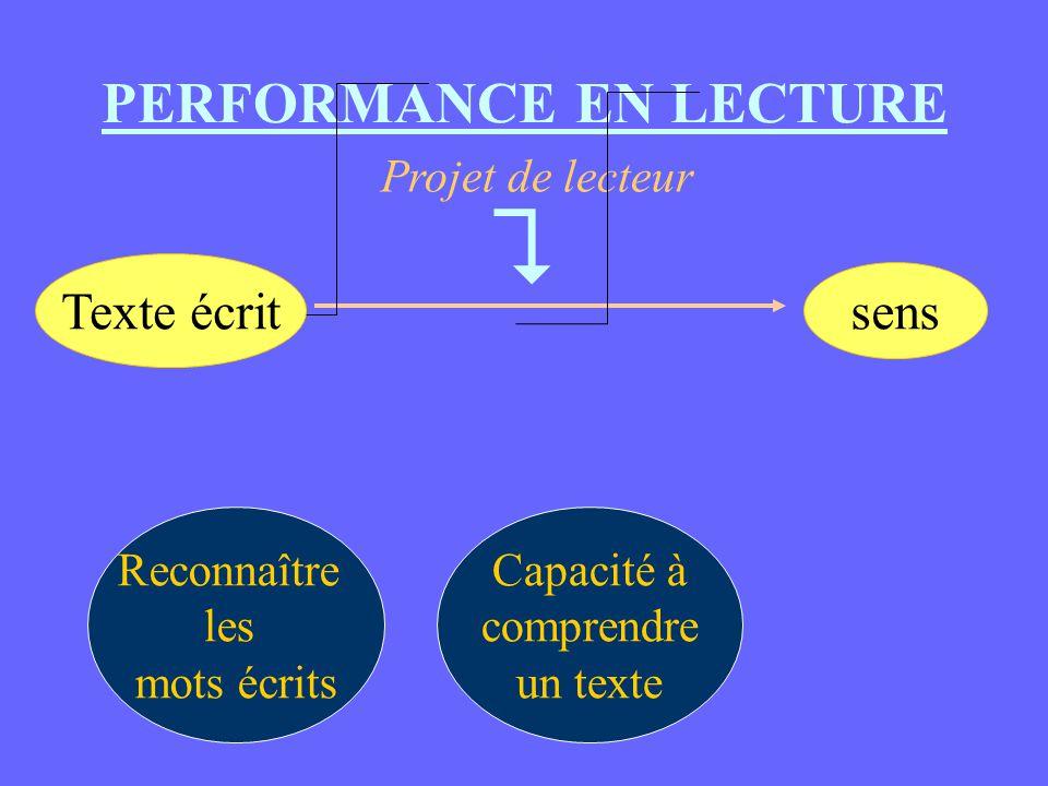 PERFORMANCE EN LECTURE Reconnaître les mots écrits Capacité à comprendre un texte Projet de lecteur  Texte écrit sens