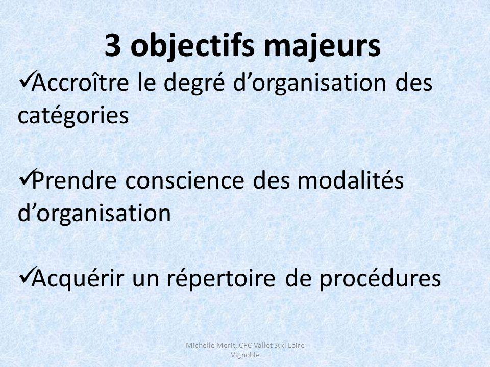 3 objectifs majeurs Accroître le degré d'organisation des catégories Prendre conscience des modalités d'organisation Acquérir un répertoire de procédures Michelle Merit, CPC Vallet Sud Loire Vignoble