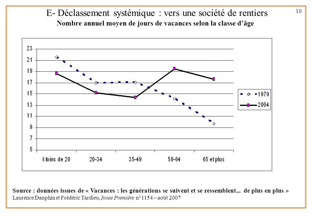 10 Source : données issues de « Vacances : les générations se suivent et se ressemblent... de plus en plus » Laurence Dauphin et Frédéric Tardieu, Ins