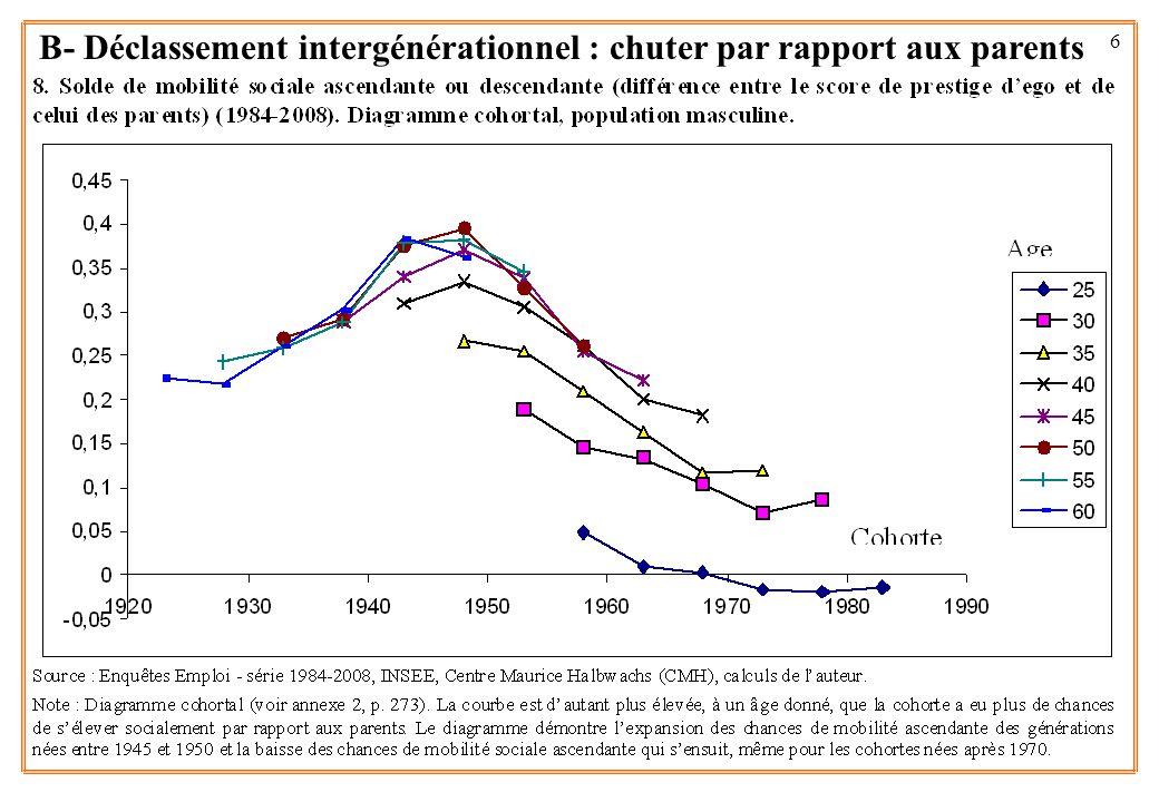 7 Risque accru de mobilité sociale descendante % de 35-39 ans en dessous de la catégorie sociale du père Source : Enquêtes emplois 1984-2004 Champ : population de 35 à 39 ans