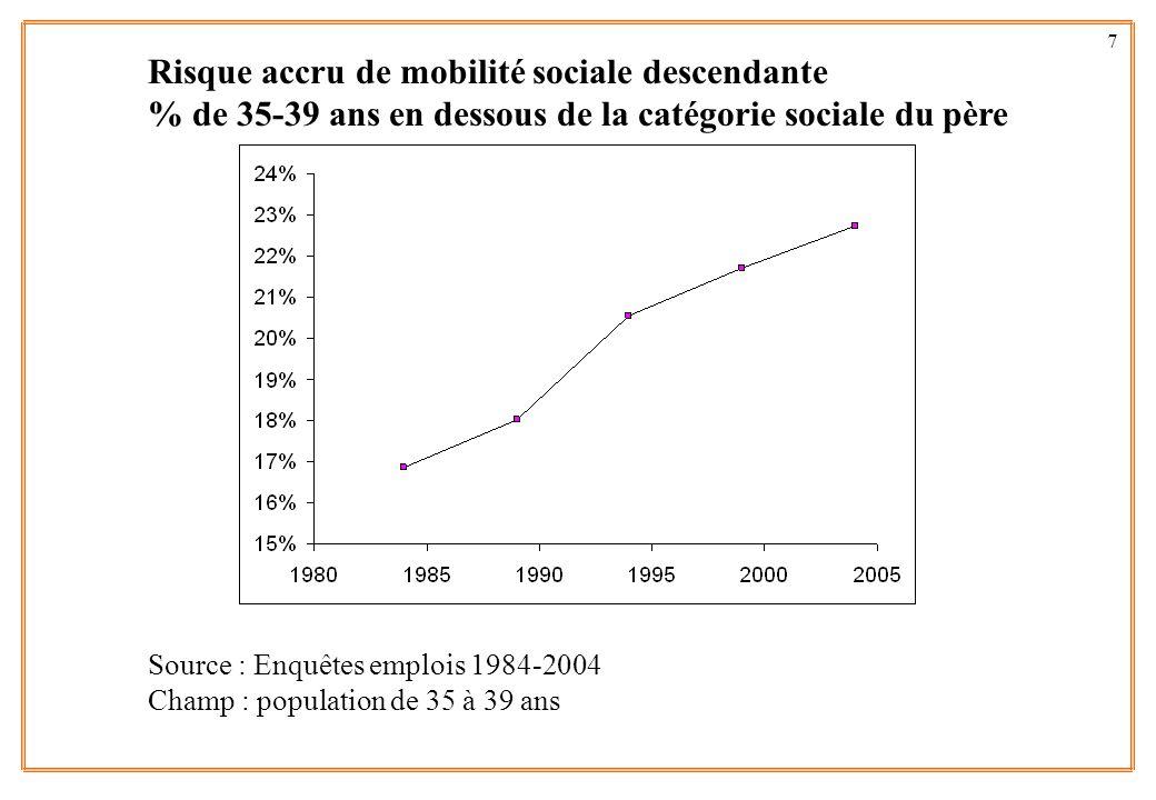 7 Risque accru de mobilité sociale descendante % de 35-39 ans en dessous de la catégorie sociale du père Source : Enquêtes emplois 1984-2004 Champ : p