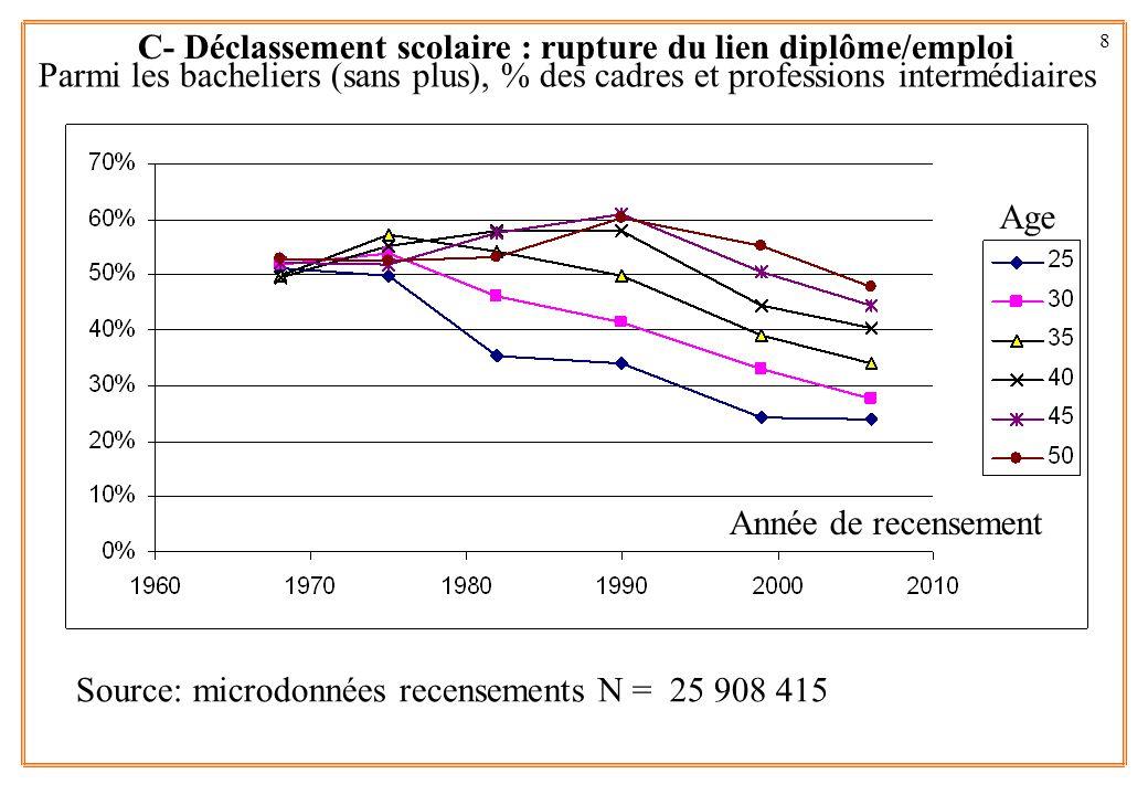 8 Parmi les bacheliers (sans plus), % des cadres et professions intermédiaires Age Année de recensement Source: microdonnées recensements N = 25 908 4