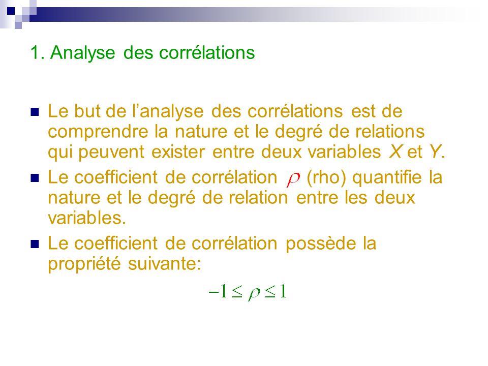 1. Analyse des corrélations Le but de l'analyse des corrélations est de comprendre la nature et le degré de relations qui peuvent exister entre deux v