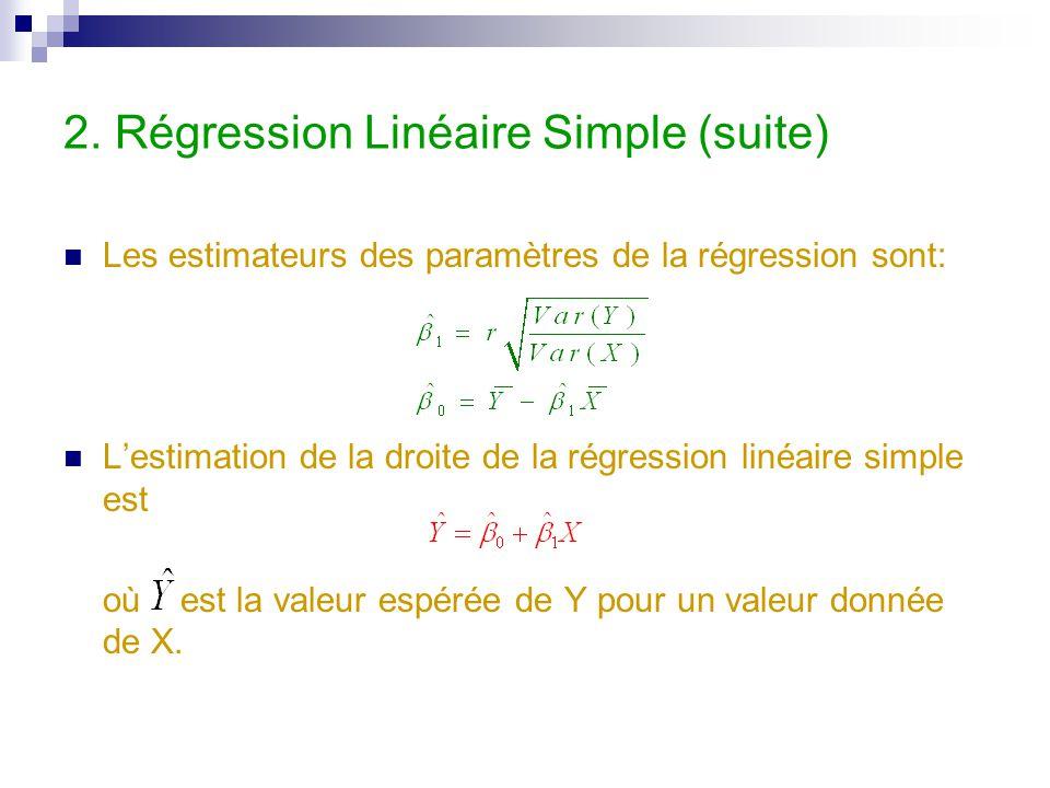 2. Régression Linéaire Simple (suite) Les estimateurs des paramètres de la régression sont: L'estimation de la droite de la régression linéaire simple