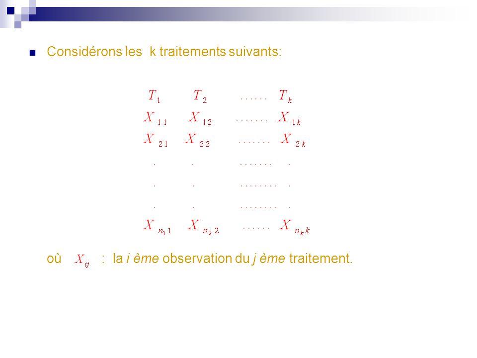 Considérons les k traitements suivants: où : la i ème observation du j ème traitement.
