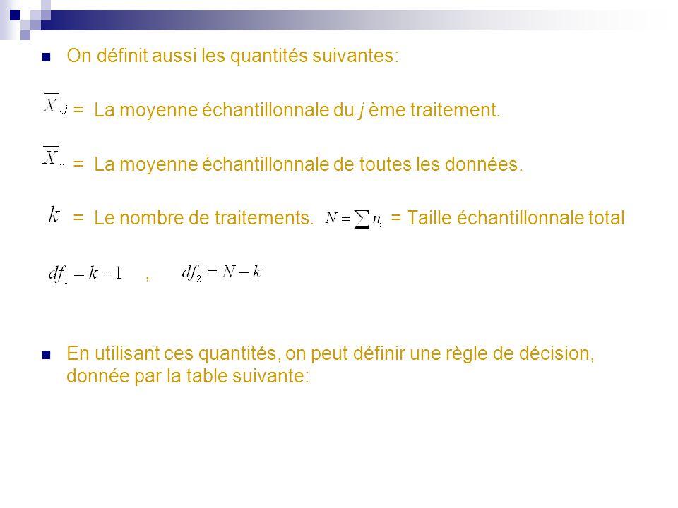 On définit aussi les quantités suivantes: = La moyenne échantillonnale du j ème traitement.