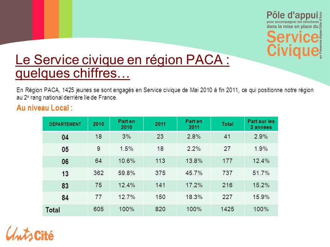 Le Service civique en région PACA : quelques chiffres… En Région PACA, 1425 jeunes se sont engagés en Service civique de Mai 2010 à fin 2011, ce qui positionne notre région au 2 e rang national derrière Ile de France.