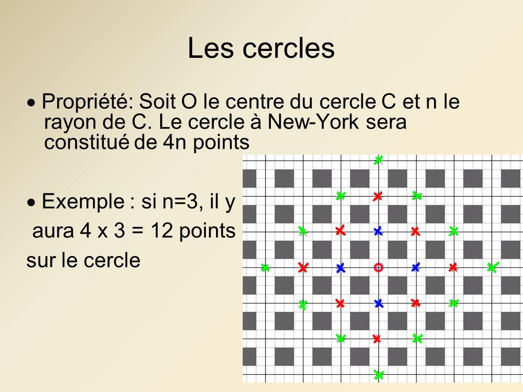 Les cercles  Propriété: Soit O le centre du cercle C et n le rayon de C. Le cercle à New-York sera constitué de 4n points  Exemple : si n=3, il y au