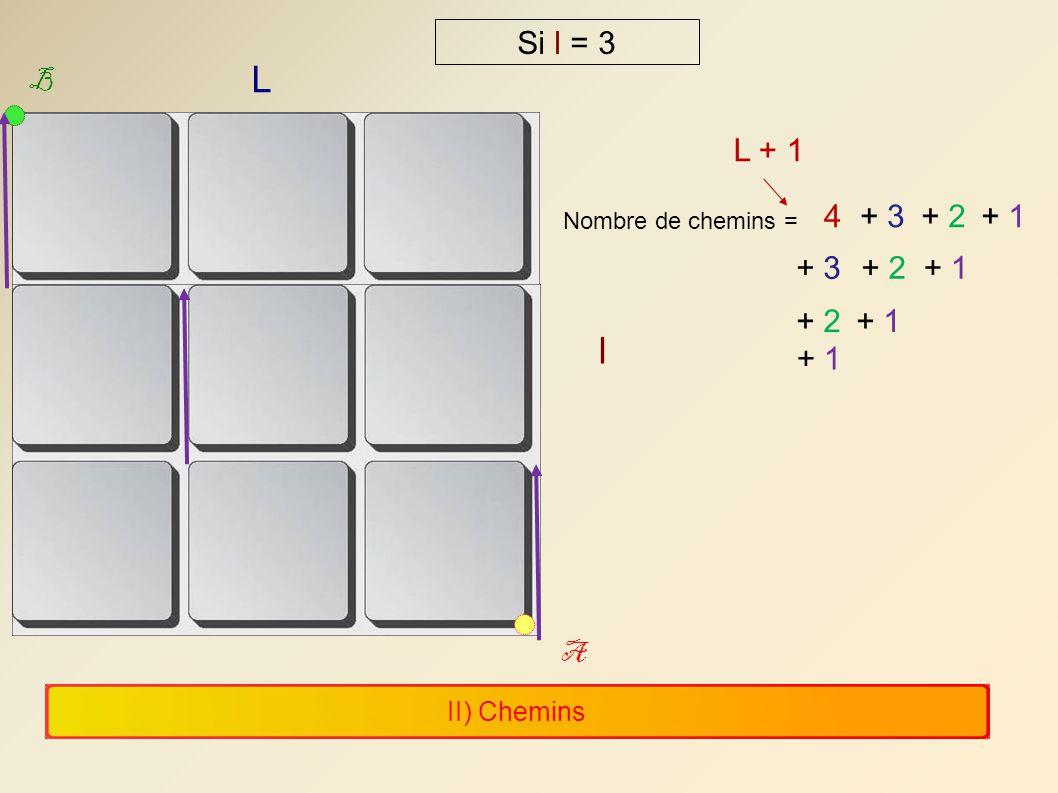 II) Chemins L l A B Si l = 3 Nombre de chemins = 4+ 3+ 2+ 1 + 3+ 2+ 1 + 2+ 1 L + 1