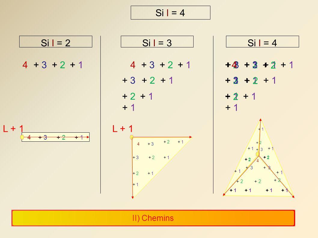 II) Chemins Si l = 4 Si l = 2Si l = 3Si l = 4 + 1 + 2 + 3 44 + 2+ 14+ 3+ 2+ 1 + 3+ 2+ 1 + 2+ 1 L + 1 4+ 3+ 2+ 1 L + 1 4+ 3 + 2+ 1 + 3 + 2+ 1 + 2+ 1 4