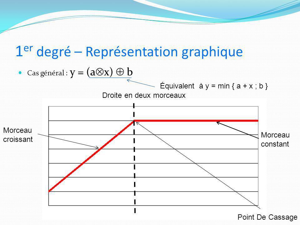 1 er degré – Représentation graphique Cas général : y = (a  x)  b Droite en deux morceaux Équivalent à y = min { a + x ; b } Morceau constant Morcea