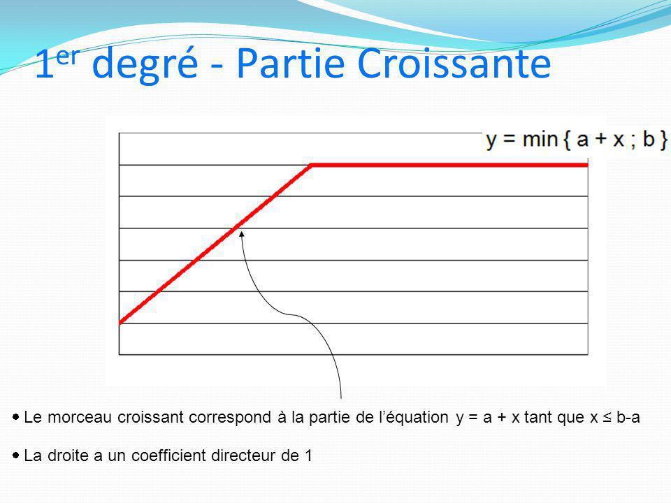 1 er degré - Partie Croissante  Le morceau croissant correspond à la partie de l'équation y = a + x tant que x ≤ b-a  La droite a un coefficient dir