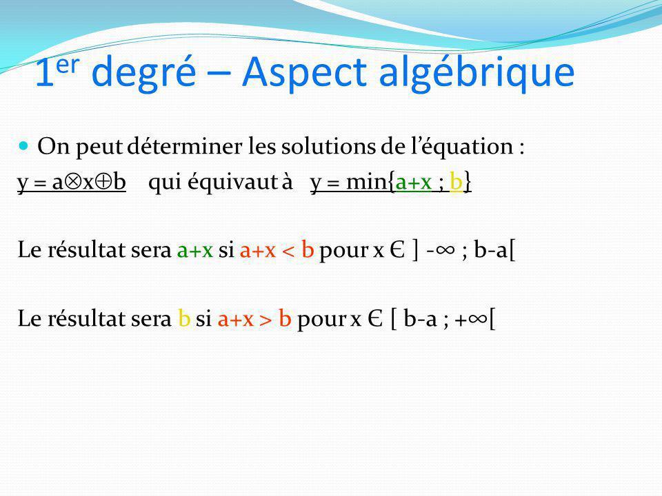 1 er degré – Aspect algébrique On peut déterminer les solutions de l'équation : y = a  x  b qui équivaut à y = min{a+x ; b} Le résultat sera a+x si