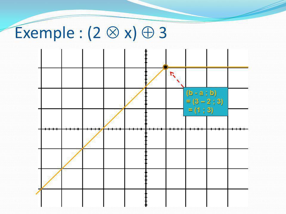 (b - a ; b) = (3 – 2 ; 3) = (1 ; 3) = (1 ; 3) Exemple : (2  x)  3