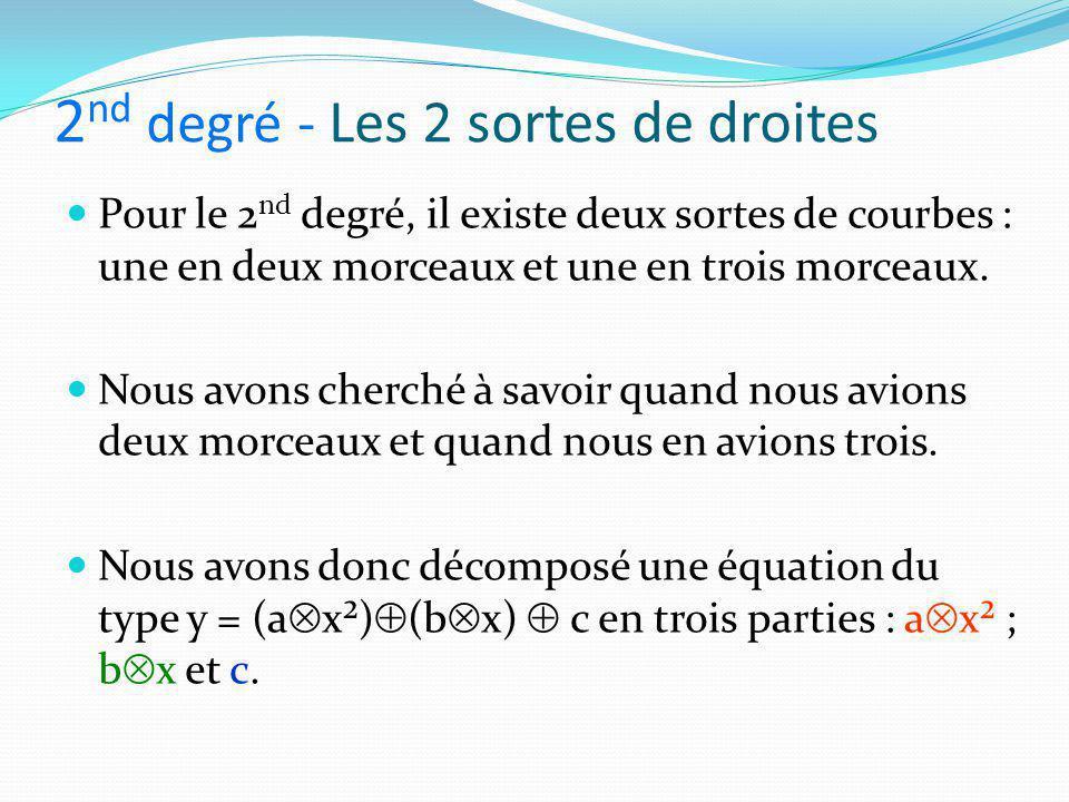 2 nd degré - Les 2 sortes de droites Pour le 2 nd degré, il existe deux sortes de courbes : une en deux morceaux et une en trois morceaux. Nous avons