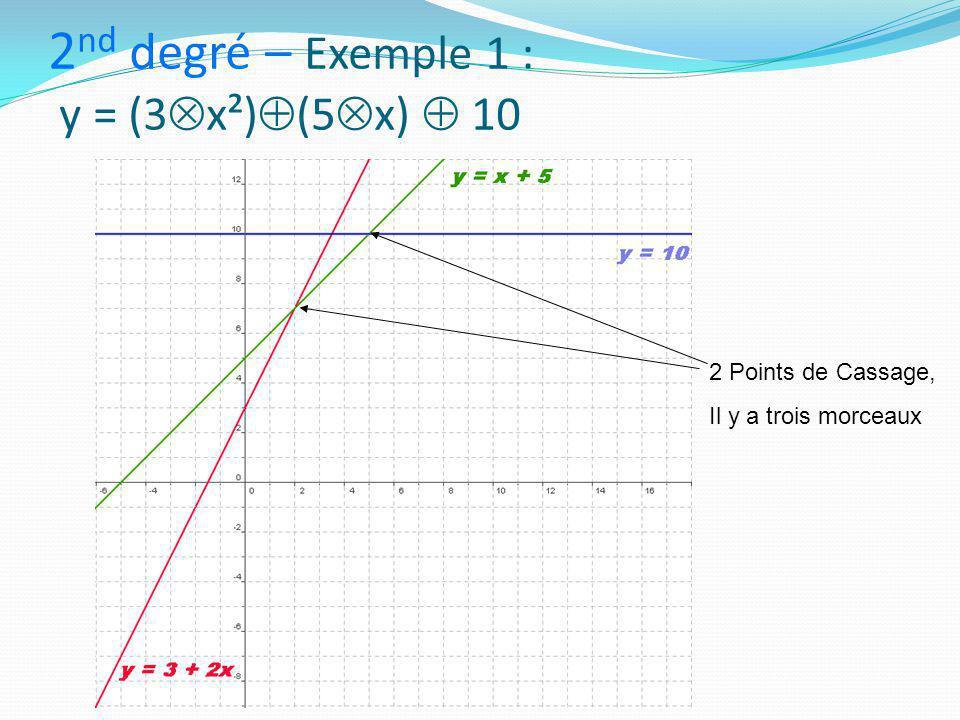 2 nd degré – Exemple 1 : y = (3  x²)  (5  x)  10 2 Points de Cassage, Il y a trois morceaux