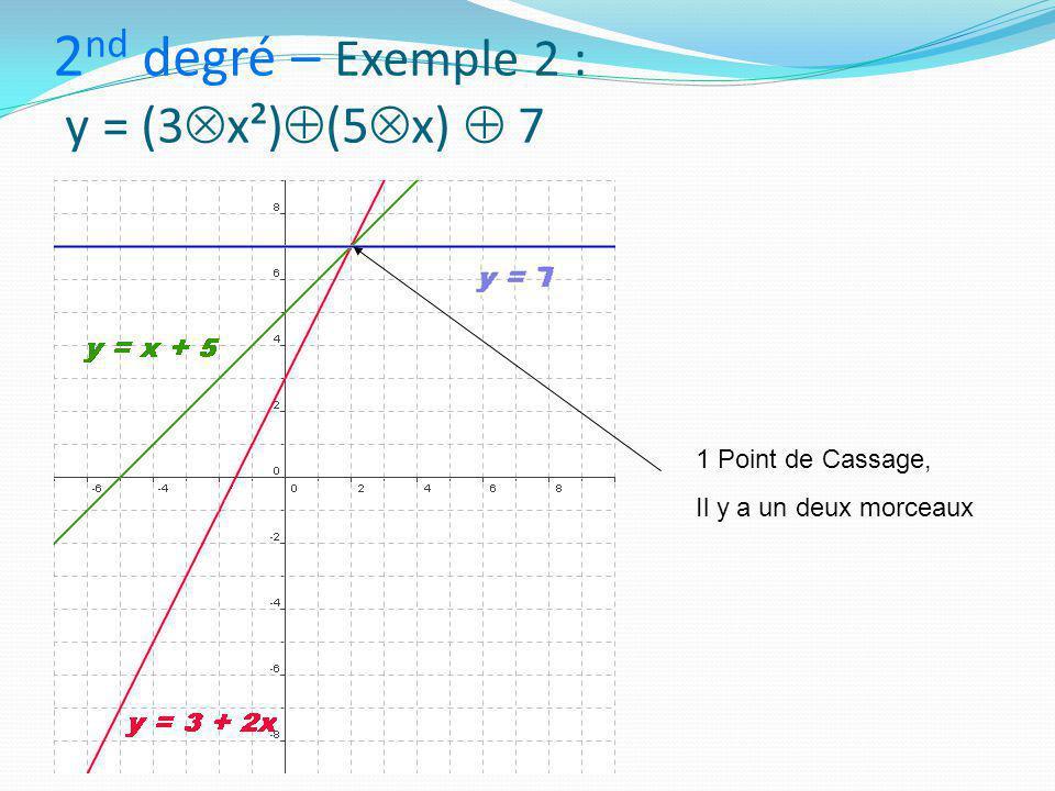 2 nd degré – Exemple 2 : y = (3  x²)  (5  x)  7 1 Point de Cassage, Il y a un deux morceaux