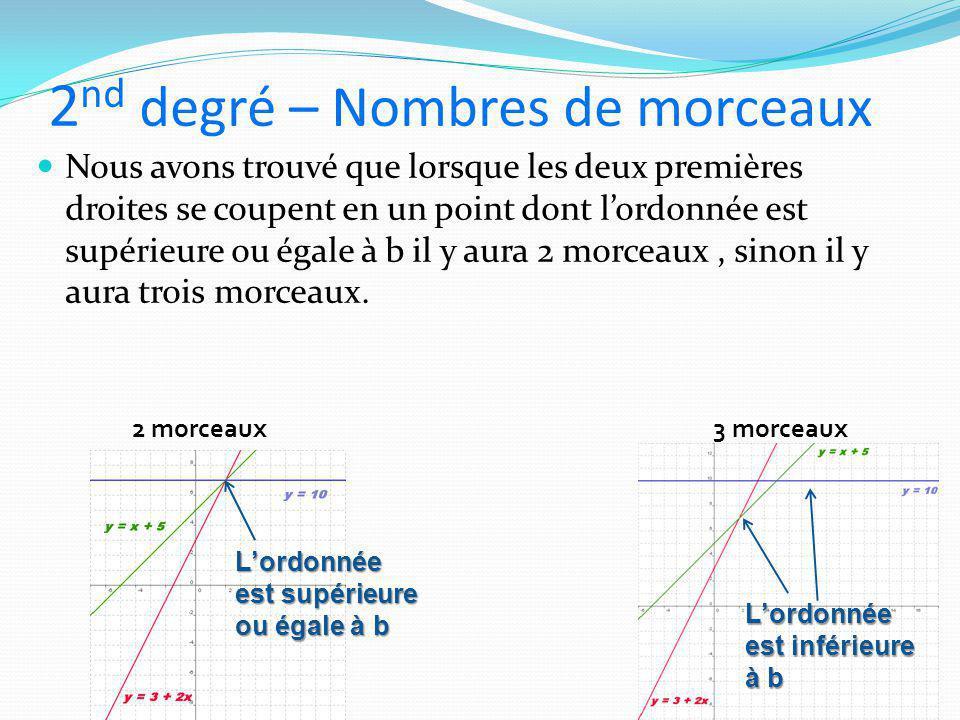 2 nd degré – Nombres de morceaux Nous avons trouvé que lorsque les deux premières droites se coupent en un point dont l'ordonnée est supérieure ou éga