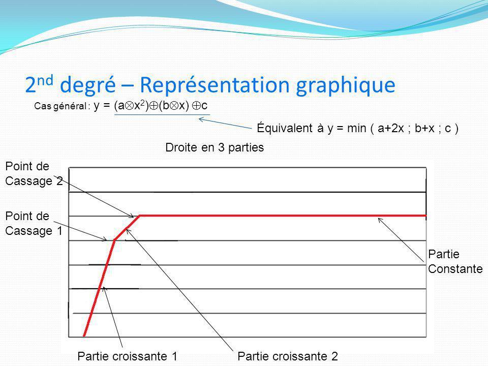 2 nd degré – Représentation graphique Cas général : y = (a  x 2 )  (b  x)  c Droite en 3 parties Équivalent à y = min ( a+2x ; b+x ; c ) Partie Co