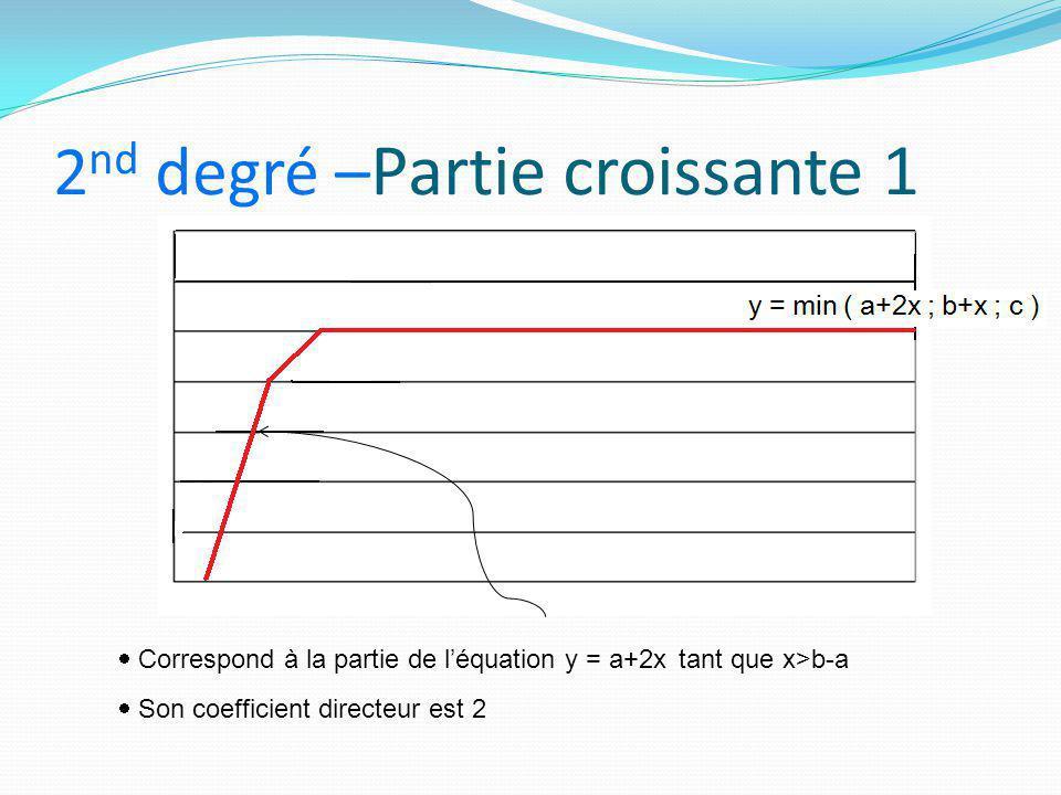 2 nd degré – Partie croissante 1  Correspond à la partie de l'équation y = a+2x tant que x>b-a  Son coefficient directeur est 2