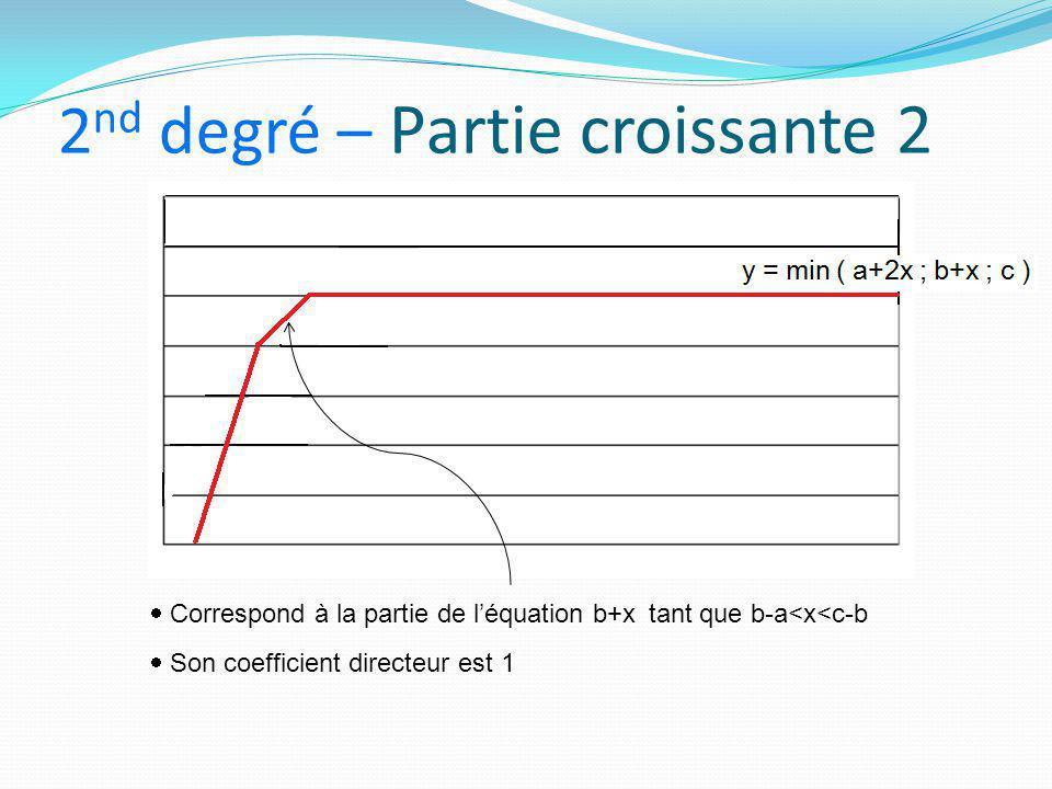 2 nd degré – Partie croissante 2  Correspond à la partie de l'équation b+x tant que b-a<x<c-b  Son coefficient directeur est 1