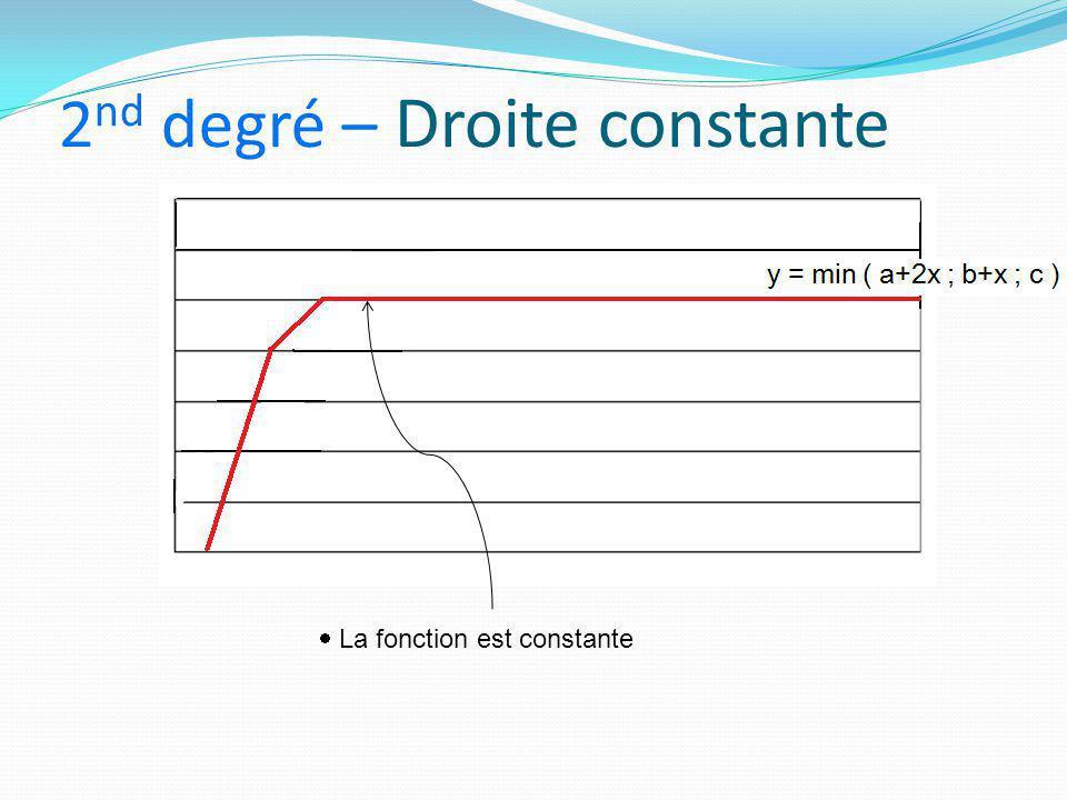 2 nd degré – Droite constante  La fonction est constante