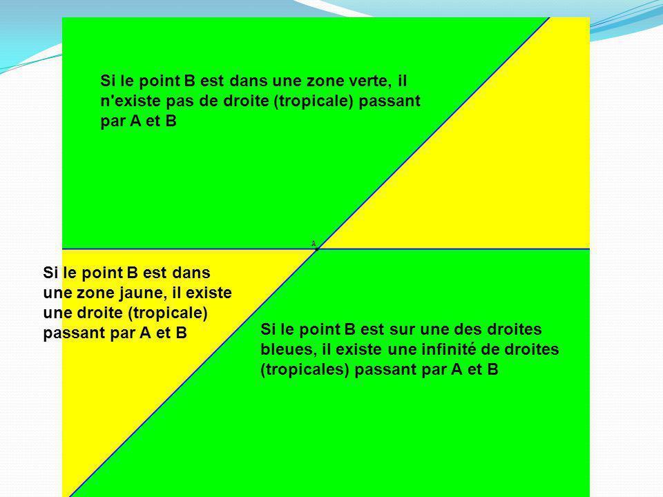 Si le point B est dans une zone verte, il n'existe pas de droite (tropicale) passant par A et B Si le point B est sur une des droites bleues, il exist