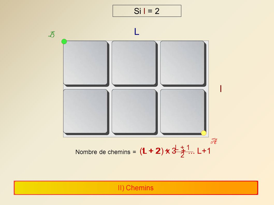 II) Chemins L l A B Si l = 2 Nombre de chemins = 1 + 2 + 3 +... L+1(L + 2) x L + 1 2