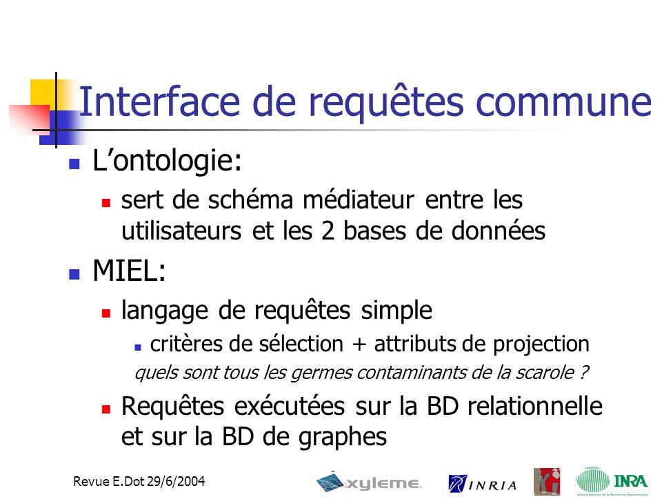 Revue E.Dot 29/6/2004 Interface de requêtes commune L'ontologie: sert de schéma médiateur entre les utilisateurs et les 2 bases de données MIEL: langage de requêtes simple critères de sélection + attributs de projection quels sont tous les germes contaminants de la scarole .