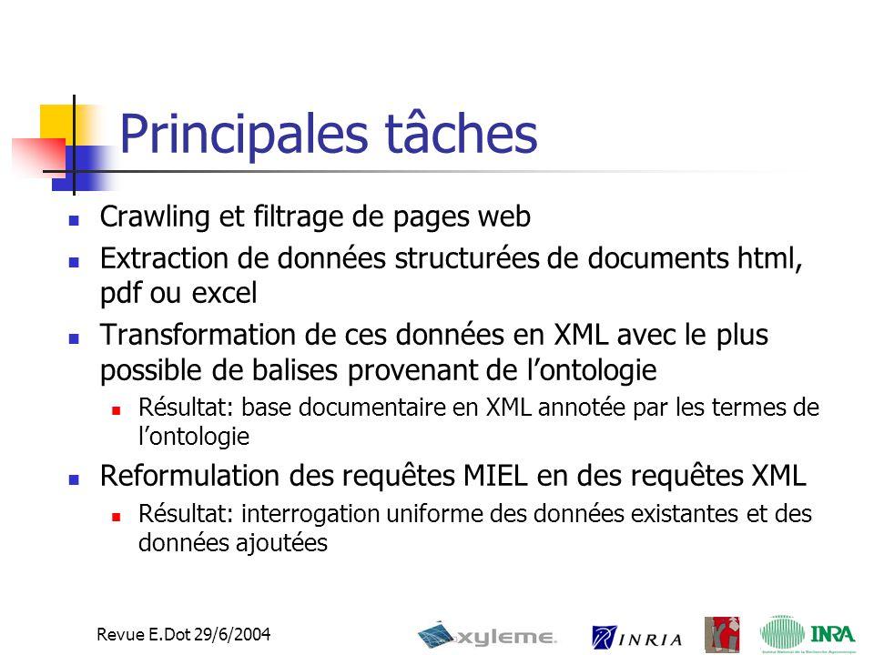 Revue E.Dot 29/6/2004 Principales tâches Crawling et filtrage de pages web Extraction de données structurées de documents html, pdf ou excel Transformation de ces données en XML avec le plus possible de balises provenant de l'ontologie Résultat: base documentaire en XML annotée par les termes de l'ontologie Reformulation des requêtes MIEL en des requêtes XML Résultat: interrogation uniforme des données existantes et des données ajoutées